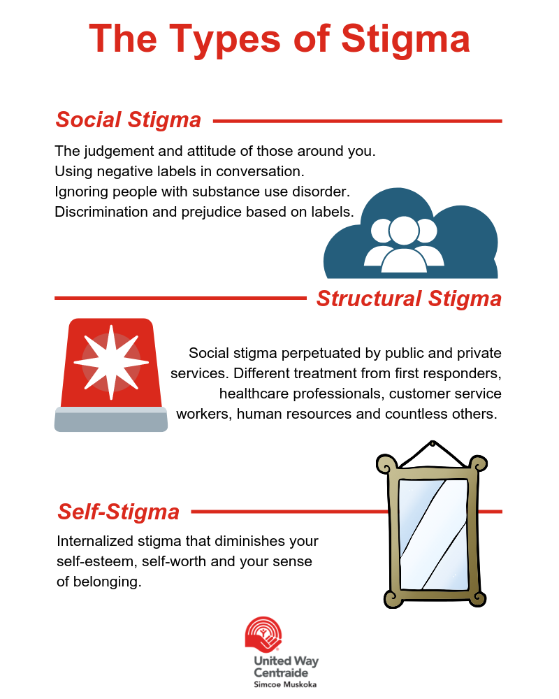 The three types of stigma: social, structural and self-stigma