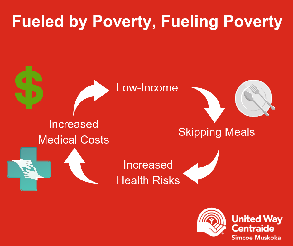 The cycle of poverty fueling poverty