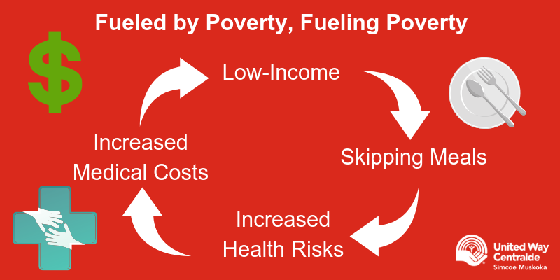 Food insecurity is fueled by poverty and fuels the cycle of poverty.