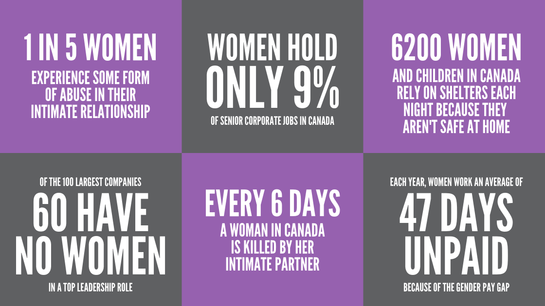 1 IN 5 WOMEN EXPERIENCE SOME FORM OF ABUSE IN THEIR INTIMATE RELATIONSHIP. WOMEN HOLD ONLY 9% OF SENIOR CORPORATE JOBS IN CANADA. 6200 WOMEN AND CHILDREN IN CANADA RELY ON SHELTERS EACH NIGHT BECAUSE THEY AREN'T SAFE AT HOME. OF THE 100 LARGEST COMPANIES, 60 HAVE NO WOMEN IN A TOP LEADERSHIP ROLE. EVERY 6 DAYS A WOMAN IN CANADA IS KILLED BY HER INTIMATE PARTNER. EACH YEAR, WOMEN WORK AN AVERAGE OF 47 DAYS UNPAID BECAUSE OF THE GENDER PAY GAP.