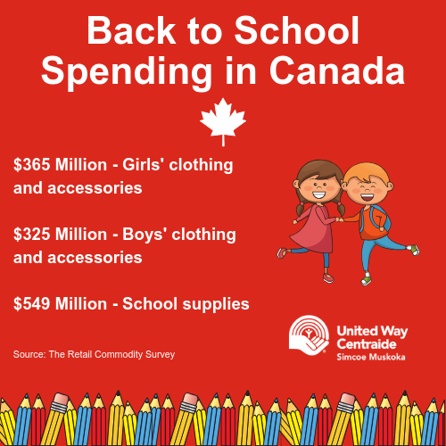 Back to School Spending in Canada. $365 million on girls' clothing and accessories. $325 million on boys' clothing and accessories. $549 million on school supplies. Source: The Retail Commodity Survey