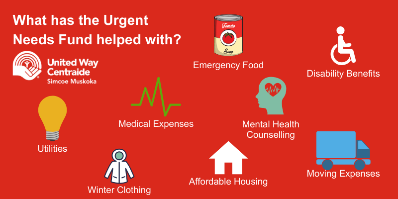 Emergency food, Disability benefits, Medical expenses, Utilities, Winter clothing, Mental health counselling, Affordable housing search, Rent, Moving expenses, Dental care, Furniture, Community meals